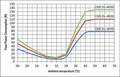 توان مصرفی داخلی باتری نمکی مذاب سرد 48 ولت