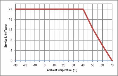 طول عمر باتری نمکی مذاب سرد 48 ولت